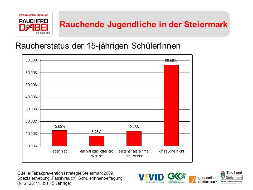 Rauchende Jugendliche in der Steiermark Raucherstatus der 15-jährigen SchülerInnen Quelle: Tabakpräventionsstrategie Steiermark 2009, Spezialerhebung