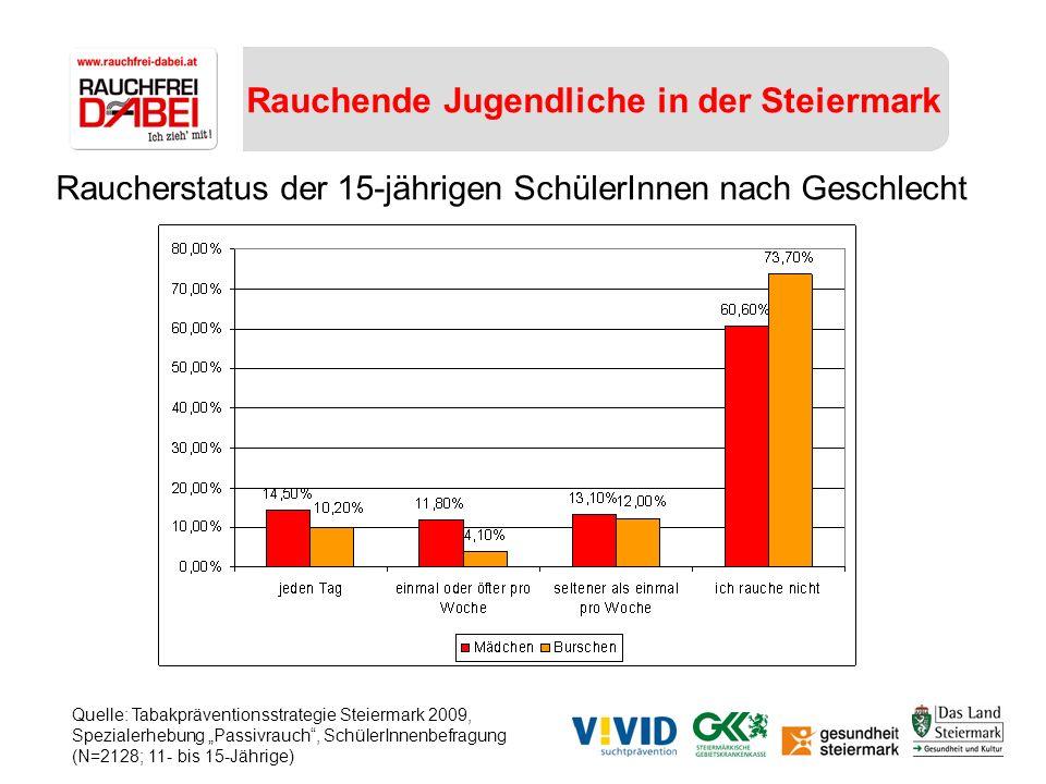 Rauchende Jugendliche in der Steiermark Raucherstatus der 15-jährigen SchülerInnen nach Geschlecht Quelle: Tabakpräventionsstrategie Steiermark 2009,