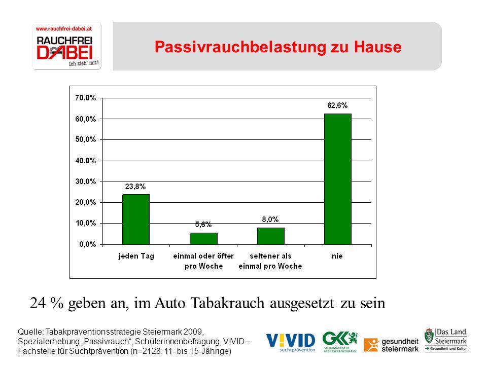Passivrauchbelastung zu Hause 24 % geben an, im Auto Tabakrauch ausgesetzt zu sein Quelle: Tabakpräventionsstrategie Steiermark 2009, Spezialerhebung