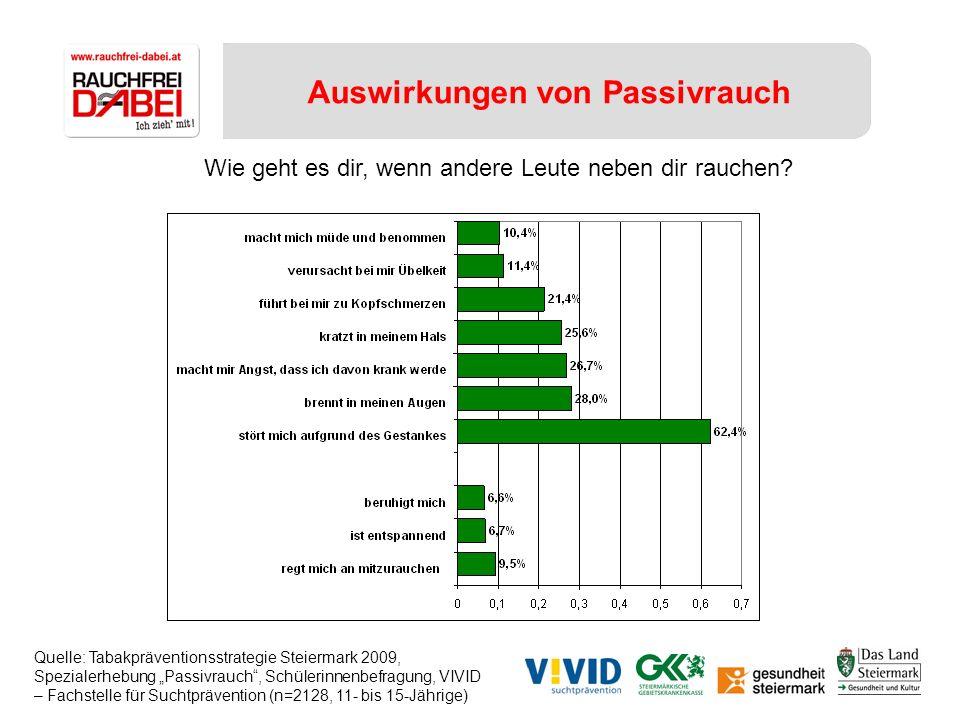Auswirkungen von Passivrauch Quelle: Tabakpräventionsstrategie Steiermark 2009, Spezialerhebung Passivrauch, Schülerinnenbefragung, VIVID – Fachstelle