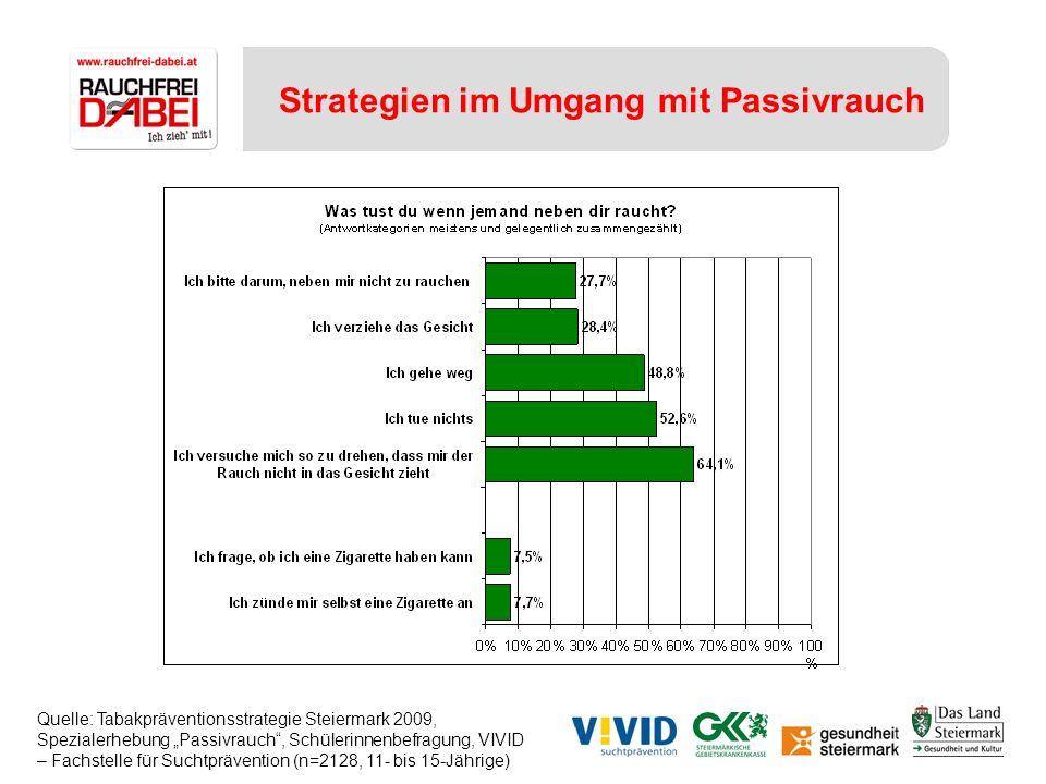 Strategien im Umgang mit Passivrauch Quelle: Tabakpräventionsstrategie Steiermark 2009, Spezialerhebung Passivrauch, Schülerinnenbefragung, VIVID – Fa