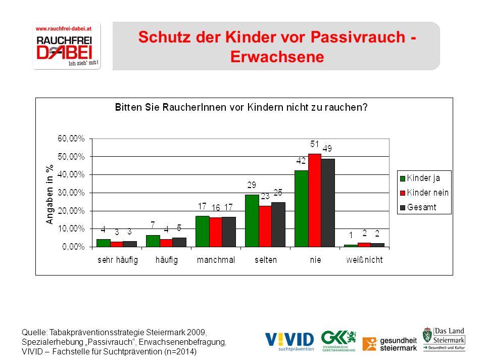 Schutz der Kinder vor Passivrauch - Erwachsene Quelle: Tabakpräventionsstrategie Steiermark 2009, Spezialerhebung Passivrauch, Erwachsenenbefragung, V