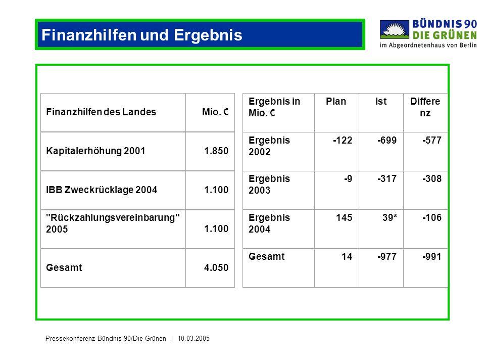Pressekonferenz Bündnis 90/Die Grünen 10.03.2005 Finanzhilfen und Ergebnis Finanzhilfen des Landes Mio.