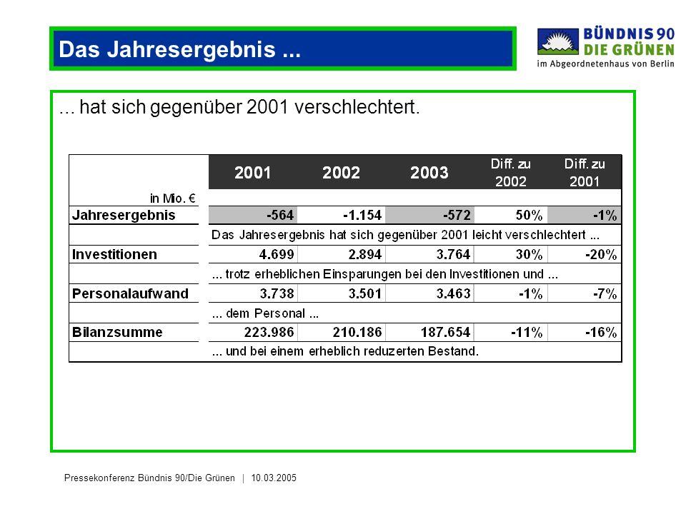 Pressekonferenz Bündnis 90/Die Grünen 10.03.2005 Das Jahresergebnis...... hat sich gegenüber 2001 verschlechtert.