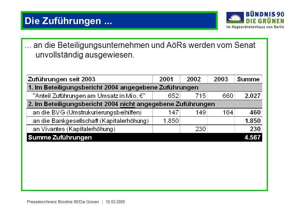 Pressekonferenz Bündnis 90/Die Grünen 10.03.2005 Die Zuführungen...... an die Beteiligungsunternehmen und AöRs werden vom Senat unvollständig ausgewie