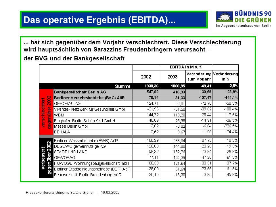 Pressekonferenz Bündnis 90/Die Grünen 10.03.2005 Das operative Ergebnis (EBITDA)......