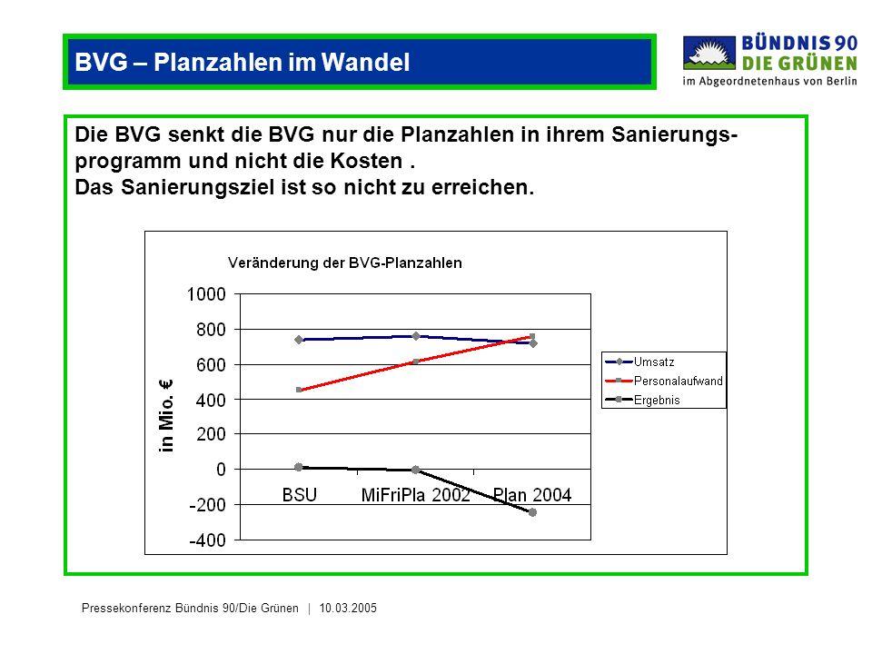 Pressekonferenz Bündnis 90/Die Grünen 10.03.2005 BVG – Planzahlen im Wandel Die BVG senkt die BVG nur die Planzahlen in ihrem Sanierungs- programm und nicht die Kosten.