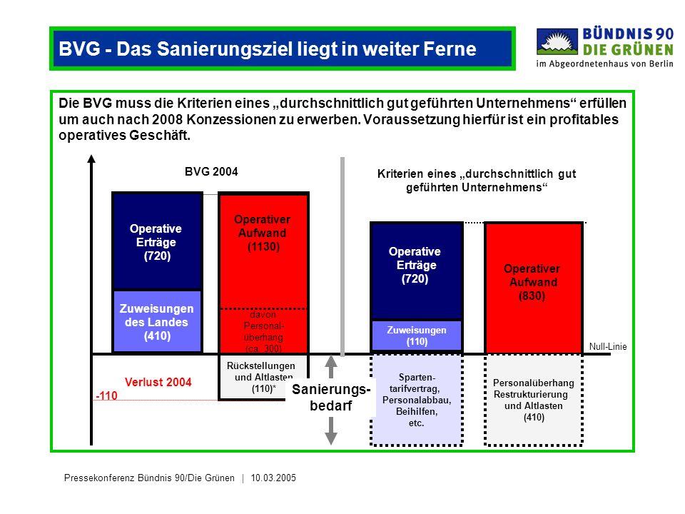 Pressekonferenz Bündnis 90/Die Grünen 10.03.2005 BVG - Das Sanierungsziel liegt in weiter Ferne Die BVG muss die Kriterien eines durchschnittlich gut geführten Unternehmens erfüllen um auch nach 2008 Konzessionen zu erwerben.