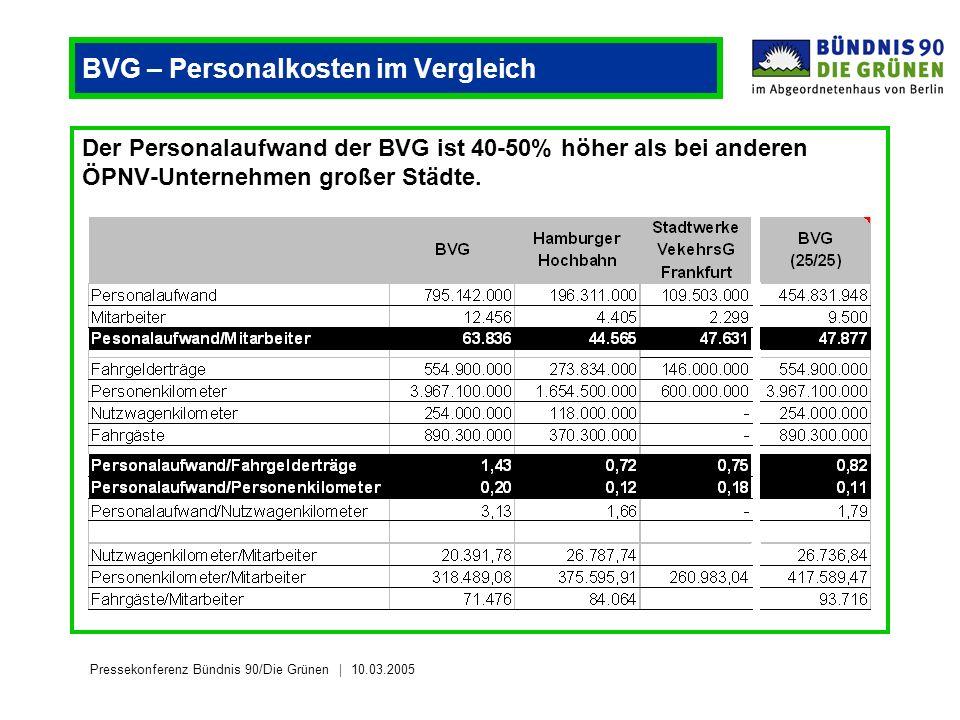 Pressekonferenz Bündnis 90/Die Grünen 10.03.2005 BVG – Personalkosten im Vergleich Der Personalaufwand der BVG ist 40-50% höher als bei anderen ÖPNV-Unternehmen großer Städte.