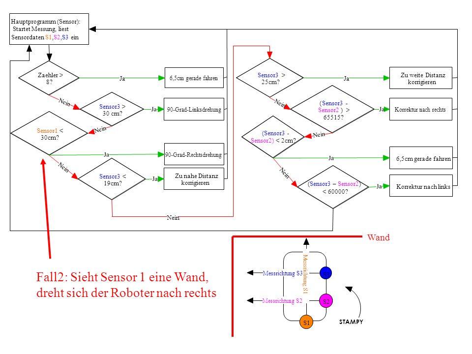 Hauptprogramm (Sensor): Startet Messung, liest Sensordaten S1,S2,S3 ein Zaehler > 8? Sensor3 > 30 cm? Sensor1 < 30cm? Sensor3 < 19cm? Sensor3 > 25cm?