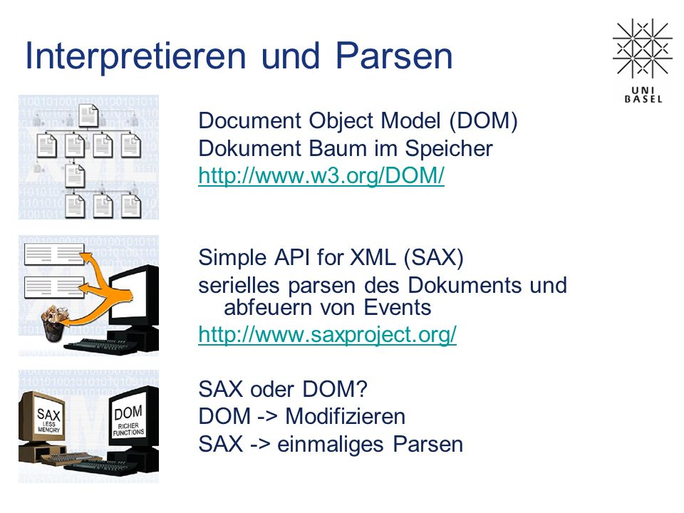 Interpretieren und Parsen Document Object Model (DOM) Dokument Baum im Speicher http://www.w3.org/DOM/ Simple API for XML (SAX) serielles parsen des Dokuments und abfeuern von Events http://www.saxproject.org/ SAX oder DOM.