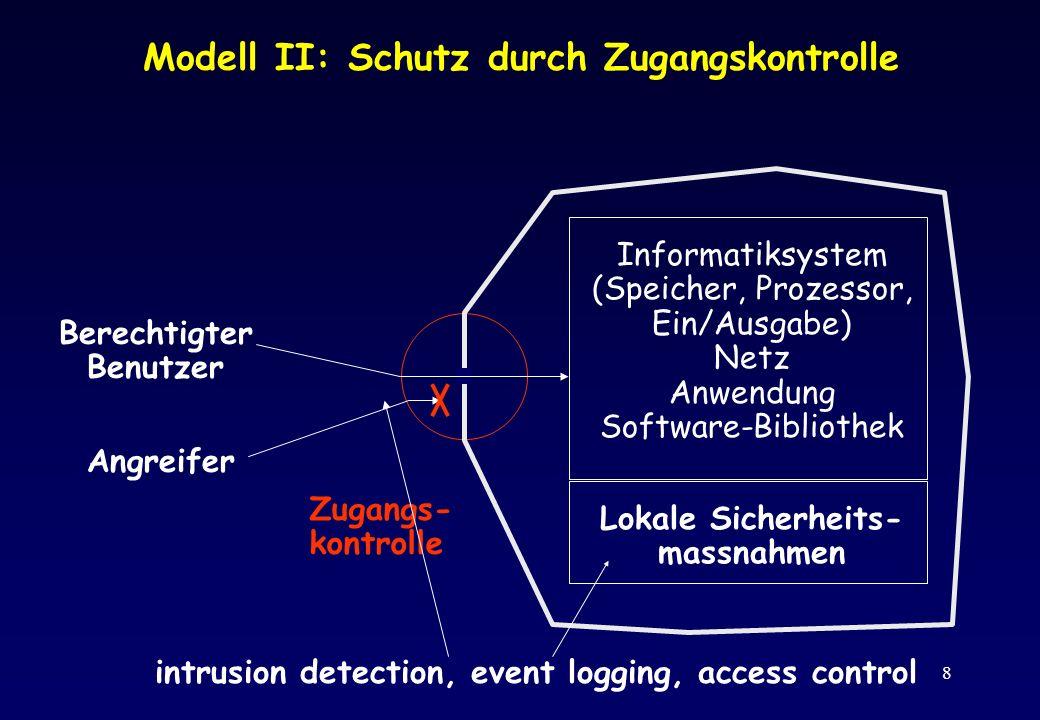 8 Modell II: Schutz durch Zugangskontrolle Informatiksystem (Speicher, Prozessor, Ein/Ausgabe) Netz Anwendung Software-Bibliothek Lokale Sicherheits-