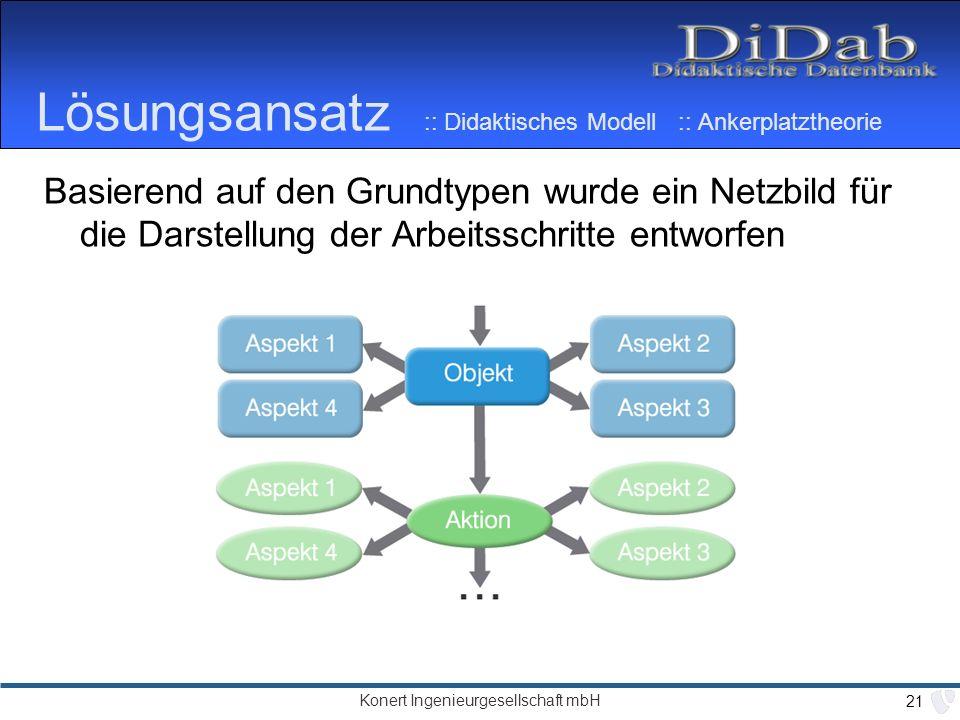 Konert Ingenieurgesellschaft mbH 21 Lösungsansatz :: Didaktisches Modell :: Ankerplatztheorie Basierend auf den Grundtypen wurde ein Netzbild für die Darstellung der Arbeitsschritte entworfen
