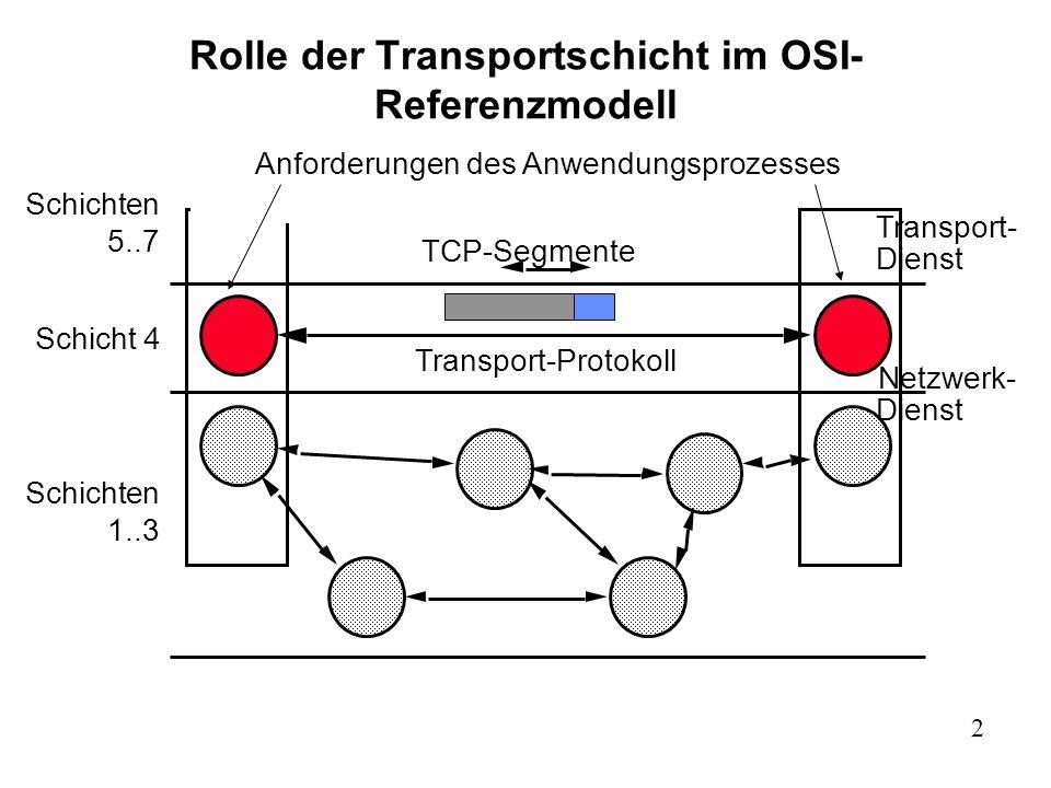 13 TCP-Segmentformat 0 4 10 16 24 31 Port des SendersPort des Empfängers Sequenznummer im Bytestrom des Senders Bestätigungsnummer (ACK in Gegenrichtung) HLENReserviertCode BitsGrösse des Emfängerfensters Prüfnummer (auch über Daten)Dringlichkeitszeiger Optionen (falls vorhanden) Padding Daten … Code Bits: URG, ACK, PSH, RST, SYN, FIN Dringlichkeitszeiger: zeigt auf das Ende der dringenden Daten im TCP-Datenfeld.