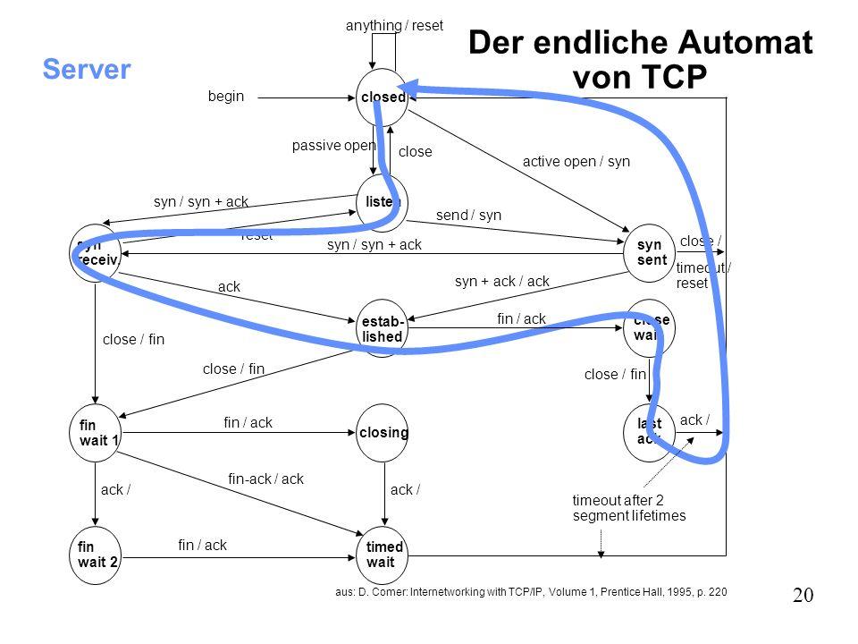 20 Der endliche Automat von TCP aus: D. Comer: Internetworking with TCP/IP, Volume 1, Prentice Hall, 1995, p. 220 closed listen syn receiv. fin wait 1