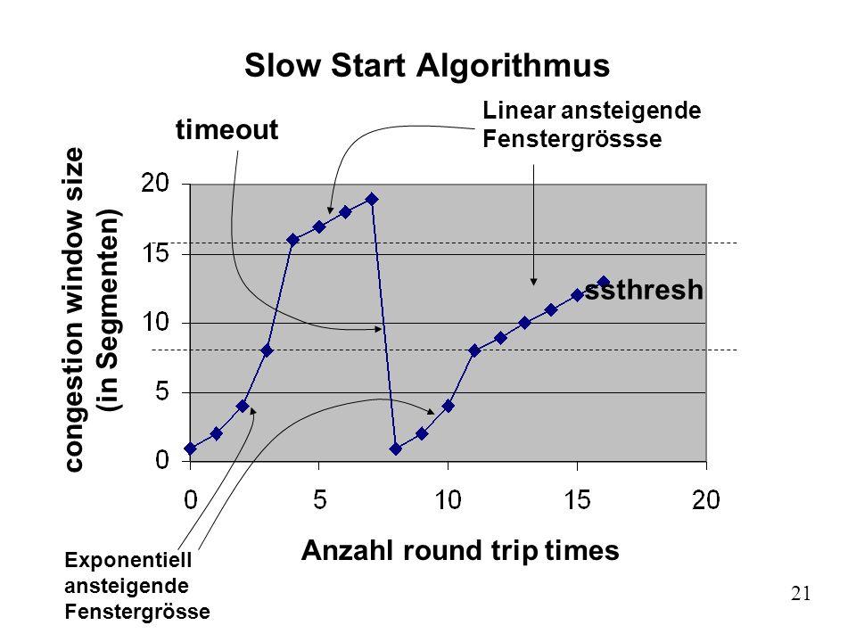 21 Slow Start Algorithmus ssthresh Exponentiell ansteigende Fenstergrösse Linear ansteigende Fenstergrössse Anzahl round trip times congestion window