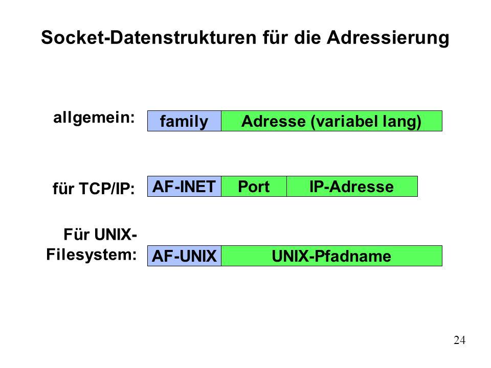 24 Socket-Datenstrukturen für die Adressierung familyAdresse (variabel lang) AF-INETPort AF-UNIXUNIX-Pfadname IP-Adresse allgemein: für TCP/IP: Für UN