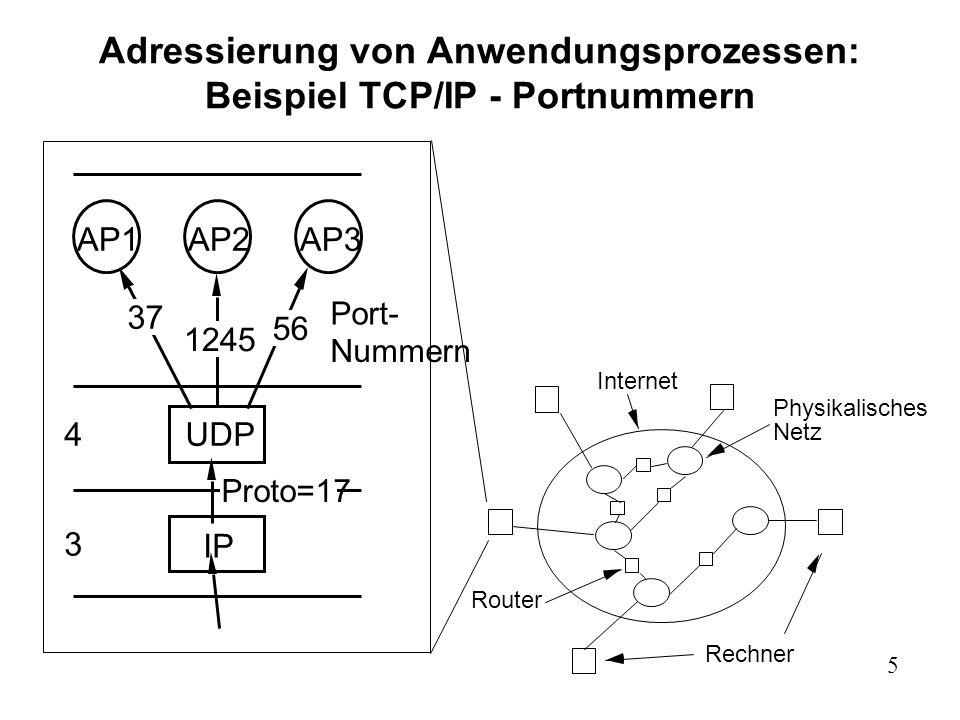 5 Adressierung von Anwendungsprozessen: Beispiel TCP/IP - Portnummern Rechner Internet Router Physikalisches Netz IP 3 4UDP Proto=17 AP1AP2AP3 37 1245