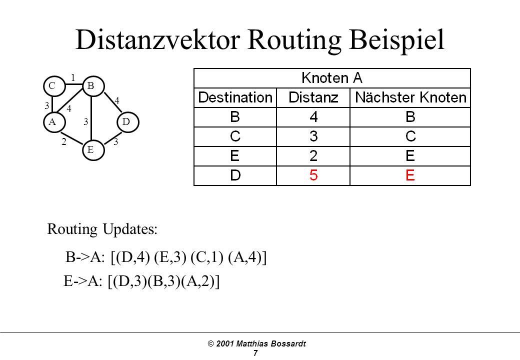 © 2001 Matthias Bossardt 7 Distanzvektor Routing Beispiel A BC D E 3 1 4 3 3 2 4 B->A: [(D,4) (E,3) (C,1) (A,4)] Routing Updates: E->A: [(D,3)(B,3)(A,2)]
