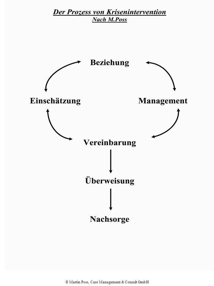© Martin Poss, Care Management & Consult GmbH Prozess v Krisenintervention