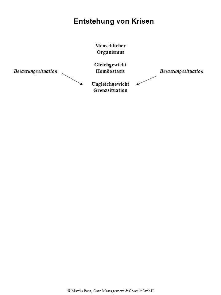 © Martin Poss, Care Management & Consult GmbH Entstehung von Krisen Menschlicher Organismus Gleichgewicht Homöostasis Ungleichgewicht Grenzsituation Versuch, die Homöostasis wieder herzustellen Belastungssituation