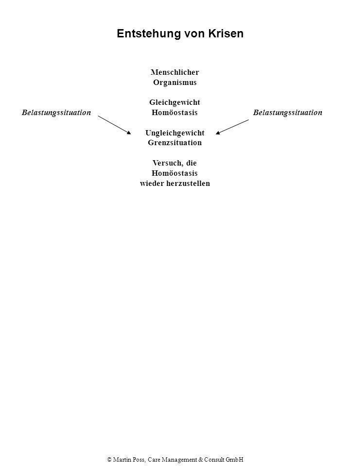 © Martin Poss, Care Management & Consult GmbH Entstehung von Krisen Menschlicher Organismus Gleichgewicht Homöostasis Ungleichgewicht Grenzsituation Versuch, die Homöostasis wieder herzustellen Belastungssituation A Verarbeitungsmöglichkeiten vorhanden