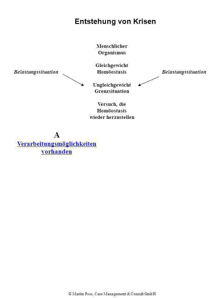 © Martin Poss, Care Management & Consult GmbH Entstehung von Krisen Menschlicher Organismus Gleichgewicht Homöostasis Ungleichgewicht Grenzsituation Versuch, die Homöostasis wieder herzustellen Belastungssituation A Verarbeitungsmöglichkeiten vorhanden Realistische Einschätzung der Situation plus