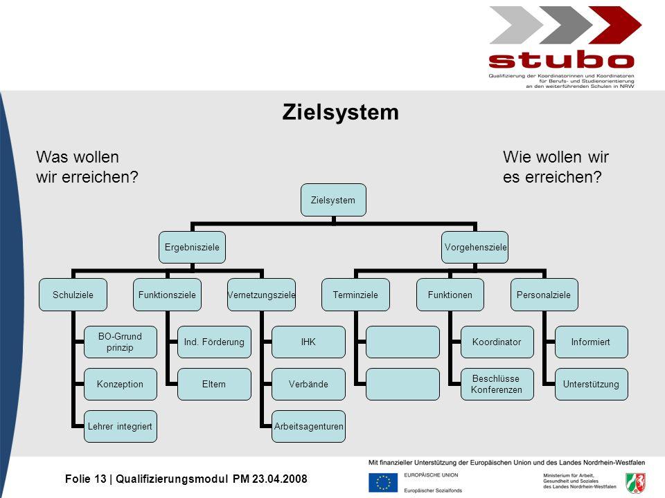 Folie 13 | Qualifizierungsmodul PM 23.04.2008 Wie wollen wir es erreichen? Was wollen wir erreichen? Zielsystem