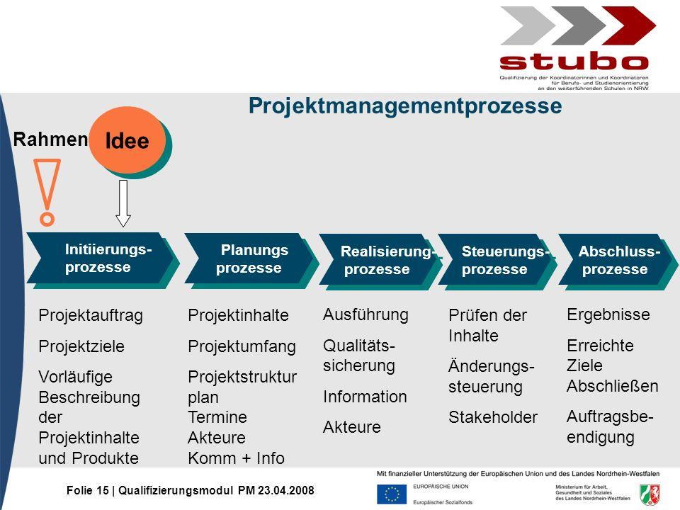 Folie 15 | Qualifizierungsmodul PM 23.04.2008 Projektmanagementprozesse Initiierungs- prozesse Initiierungs- prozesse Planungs prozesse Planungs proze