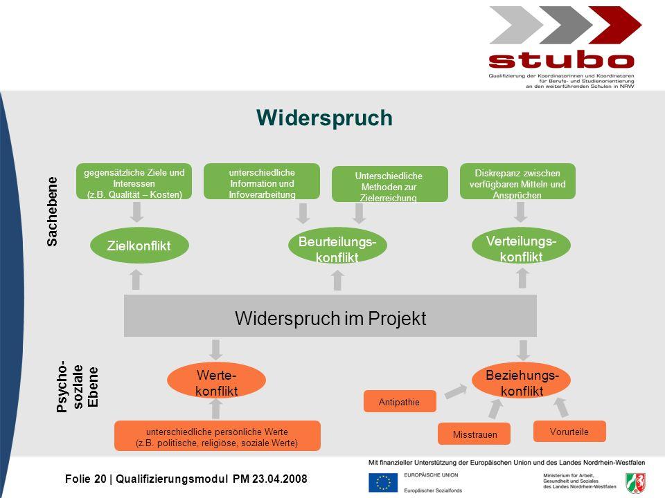 Folie 20 | Qualifizierungsmodul PM 23.04.2008 Widerspruch gegensätzliche Ziele und Interessen (z.B. Qualität – Kosten) unterschiedliche Information un