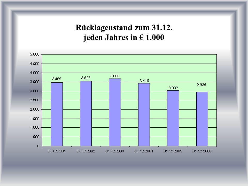 Rücklagenstand zum 31.12. jeden Jahres in 1.000