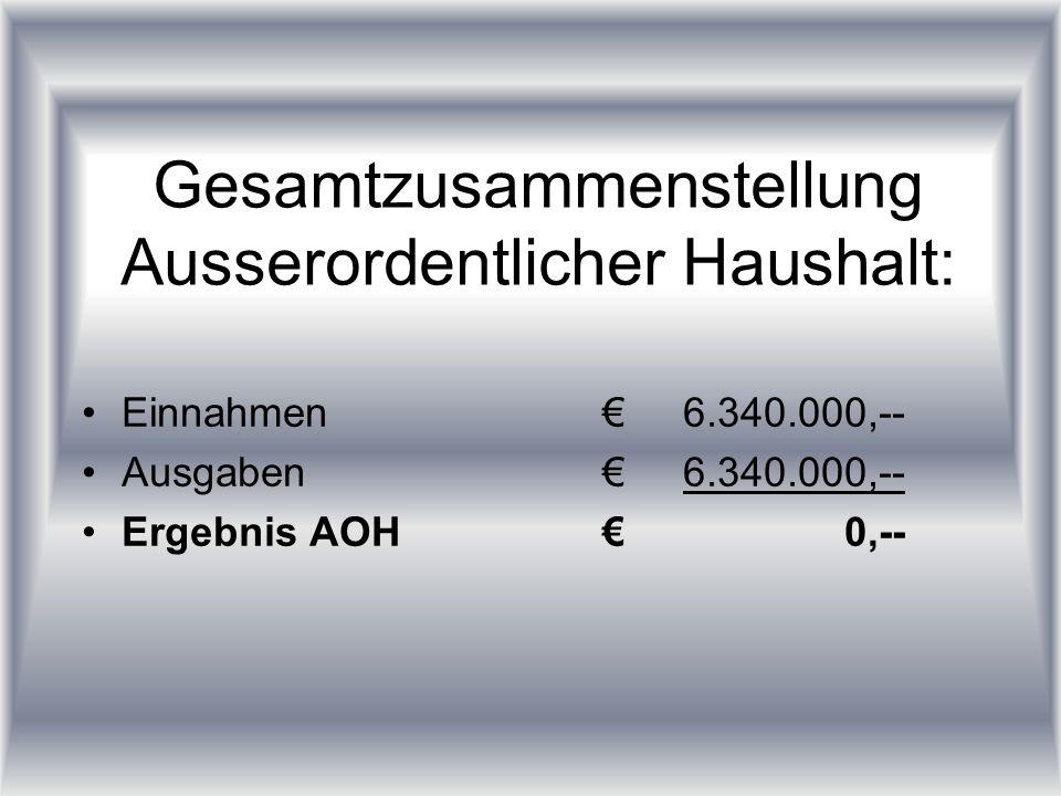 Gesamtzusammenstellung Ausserordentlicher Haushalt: Einnahmen6.340.000,-- Ausgaben6.340.000,-- Ergebnis AOH 0,--