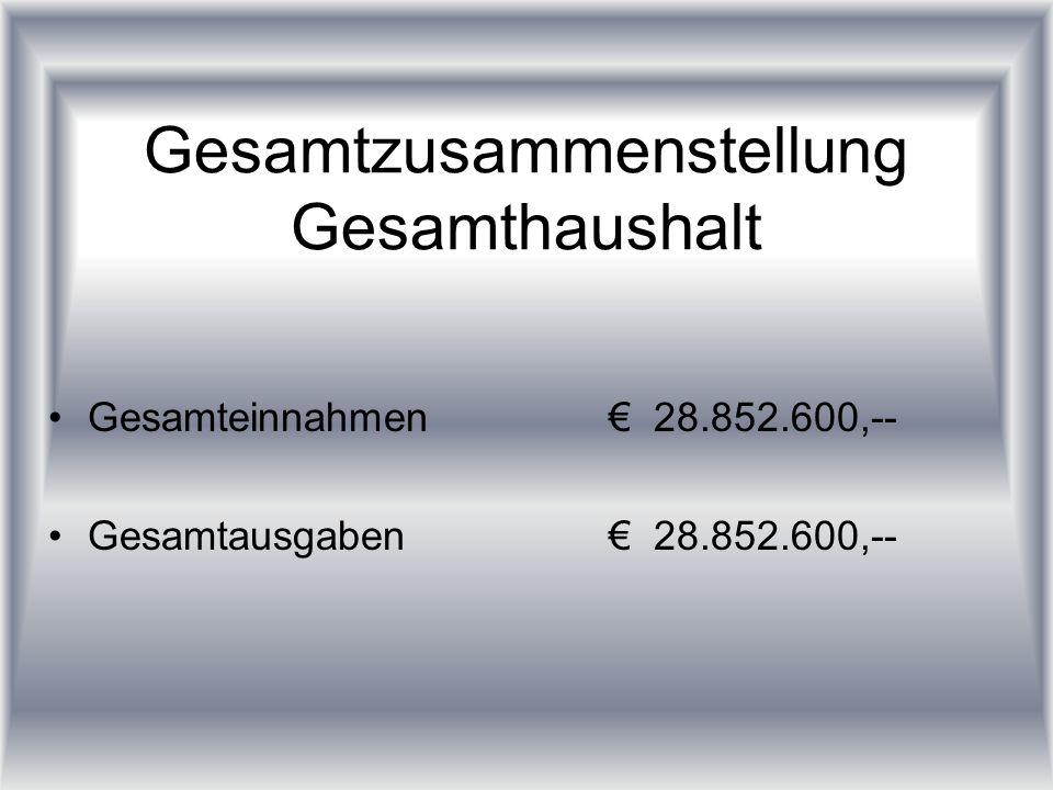 Gesamtzusammenstellung Gesamthaushalt Gesamteinnahmen28.852.600,-- Gesamtausgaben28.852.600,--