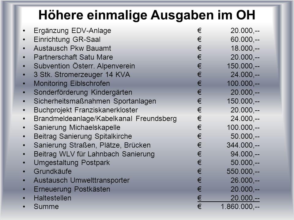 Höhere einmalige Ausgaben im OH Ergänzung EDV-Anlage20.000,-- Einrichtung GR-Saal60.000,-- Austausch Pkw Bauamt18.000,-- Partnerschaft Satu Mare20.000,-- Subvention Österr.