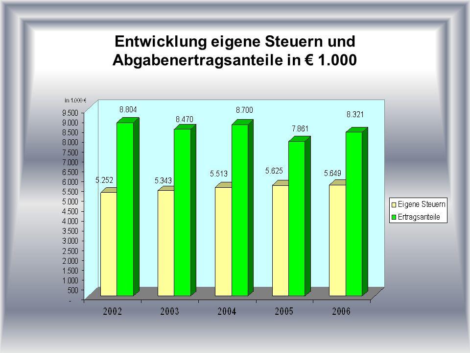 Entwicklung eigene Steuern und Abgabenertragsanteile in 1.000