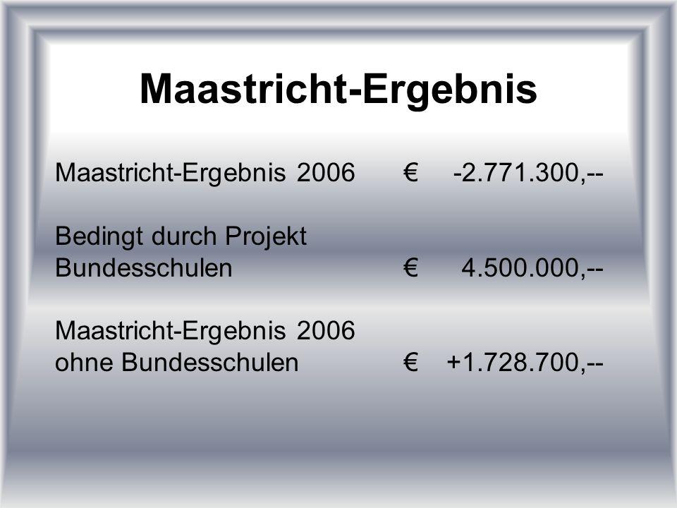 Maastricht-Ergebnis Maastricht-Ergebnis 2006-2.771.300,-- Bedingt durch Projekt Bundesschulen4.500.000,-- Maastricht-Ergebnis 2006 ohne Bundesschulen+1.728.700,--