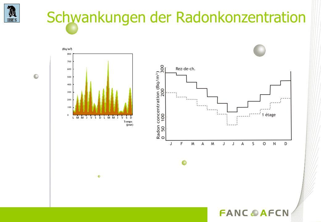 Schwankungen der Radonkonzentration diurne saisonnière