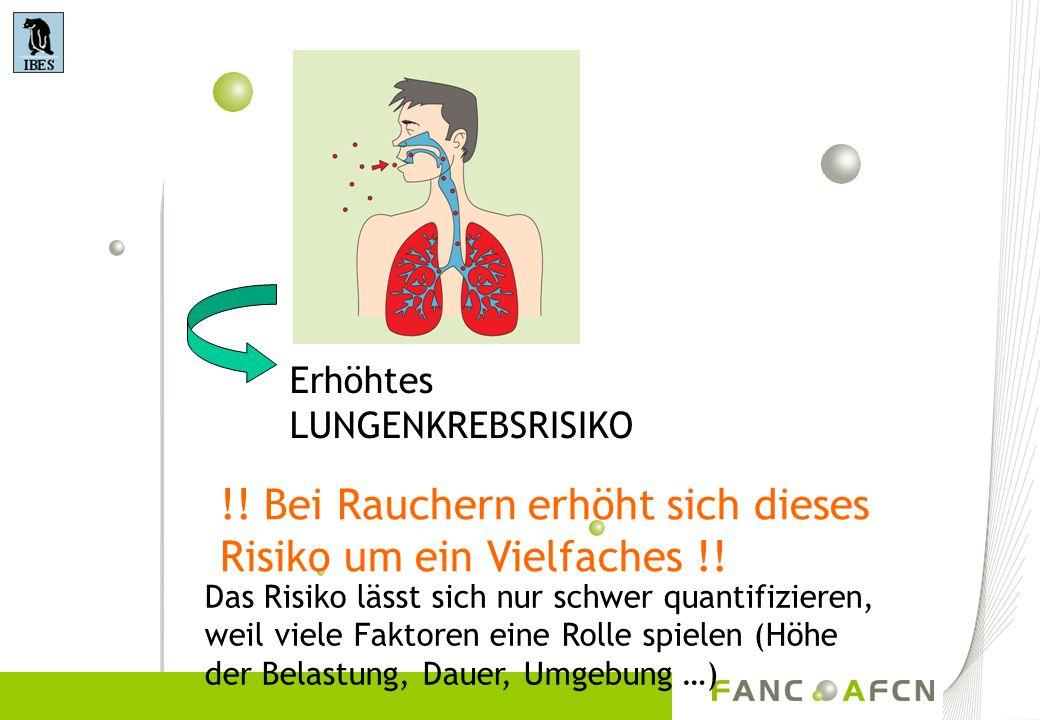 Erhöhtes LUNGENKREBSRISIKO !! Bei Rauchern erhöht sich dieses Risiko um ein Vielfaches !! Das Risiko lässt sich nur schwer quantifizieren, weil viele