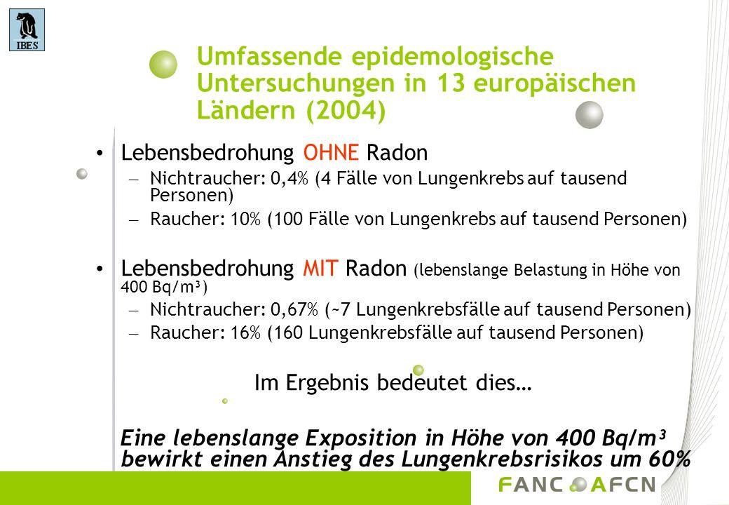 Umfassende epidemologische Untersuchungen in 13 europäischen Ländern (2004) Lebensbedrohung OHNE Radon – Nichtraucher: 0,4% (4 Fälle von Lungenkrebs a