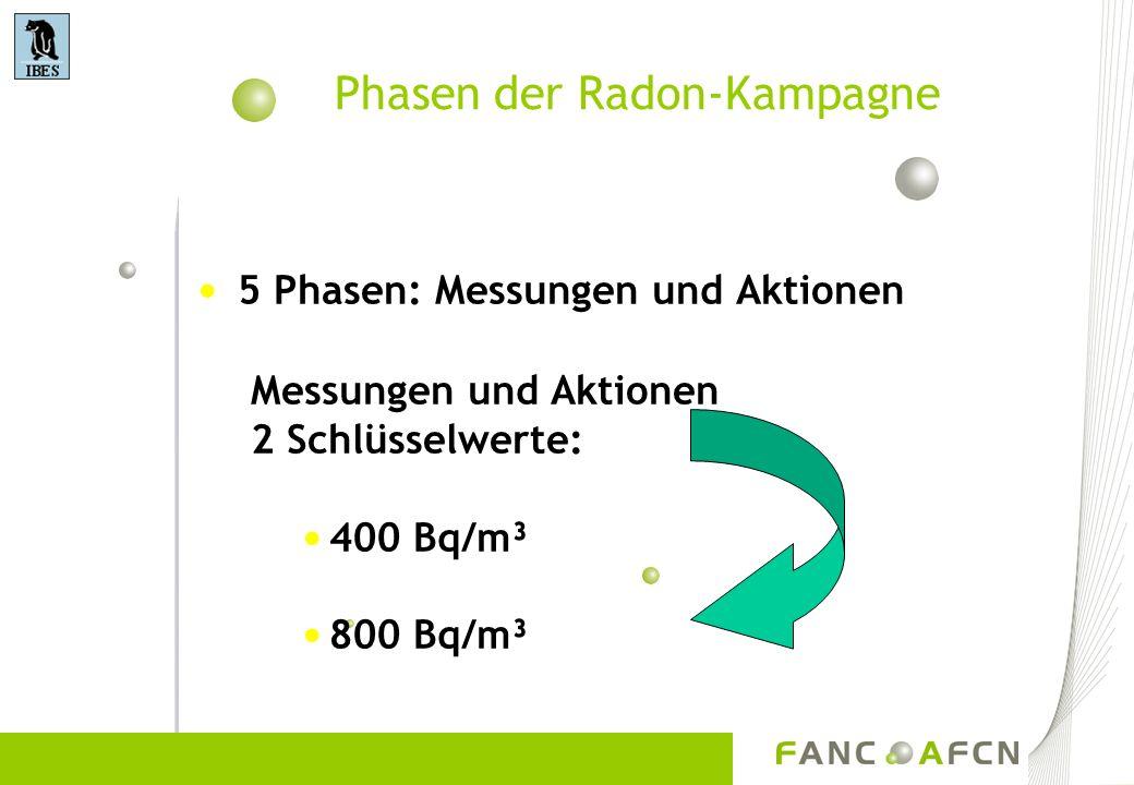 Phasen der Radon-Kampagne 5 Phasen: Messungen und Aktionen Messungen und Aktionen 2 Schlüsselwerte: 400 Bq/m³ 800 Bq/m³