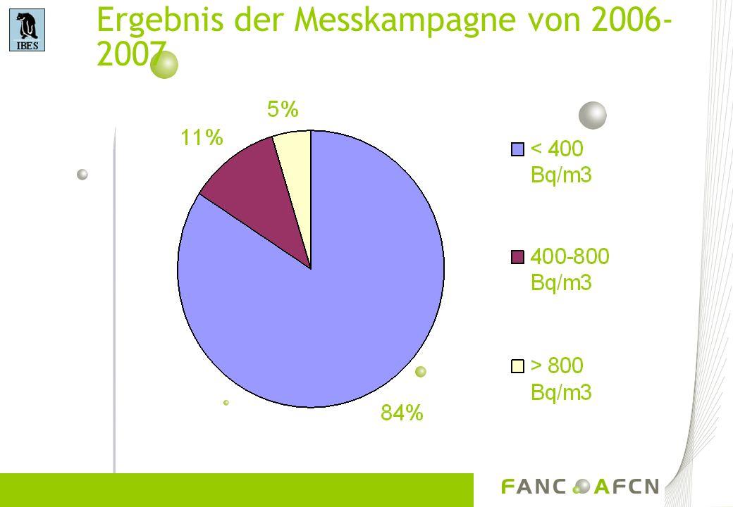 Ergebnis der Messkampagne von 2006- 2007