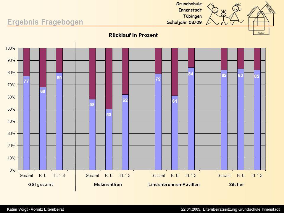 Katrin Voigt - Vorsitz Elternbeirat 22.04.2009, Elternbeiratssitzung Grundschule Innenstadt Grundschule Innenstadt Tübingen Schuljahr 08/09 Ergebnis Fragebogen