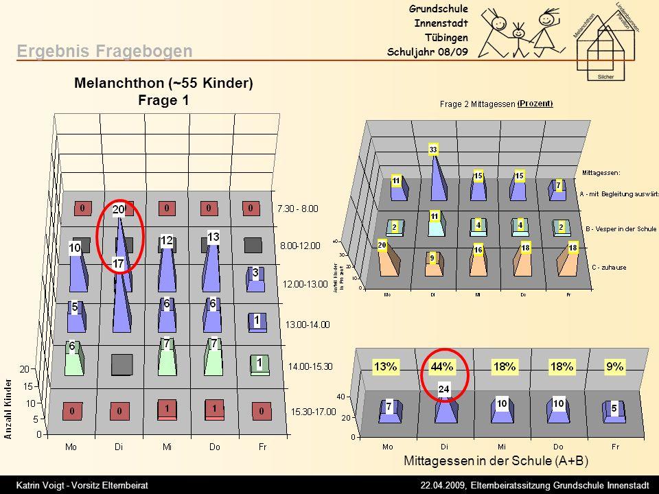 Katrin Voigt - Vorsitz Elternbeirat 22.04.2009, Elternbeiratssitzung Grundschule Innenstadt Grundschule Innenstadt Tübingen Schuljahr 08/09 Ergebnis Fragebogen Melanchthon (~55 Kinder) Frage 1 Mittagessen in der Schule (A+B)
