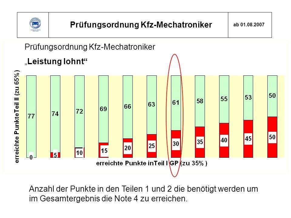 Prüfungsordnung Kfz-Mechatroniker ab 01.08.2007 Prüfungsordnung Kfz-Mechatroniker Leistung lohnt Anzahl der Punkte in den Teilen 1 und 2 die benötigt