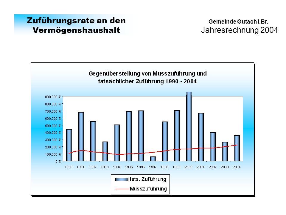 Jahresrechnung 2004 Gemeinde Gutach i.Br. Zuführungsrate an den Vermögenshaushalt