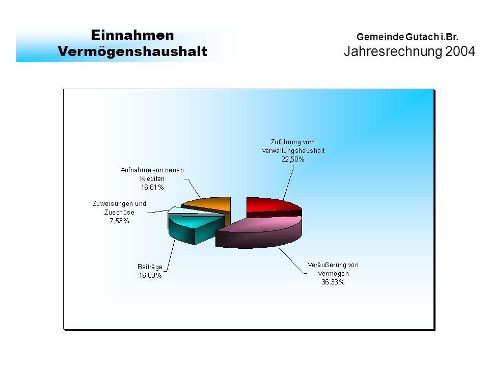 Jahresrechnung 2004 Gemeinde Gutach i.Br. Einnahmen Vermögenshaushalt