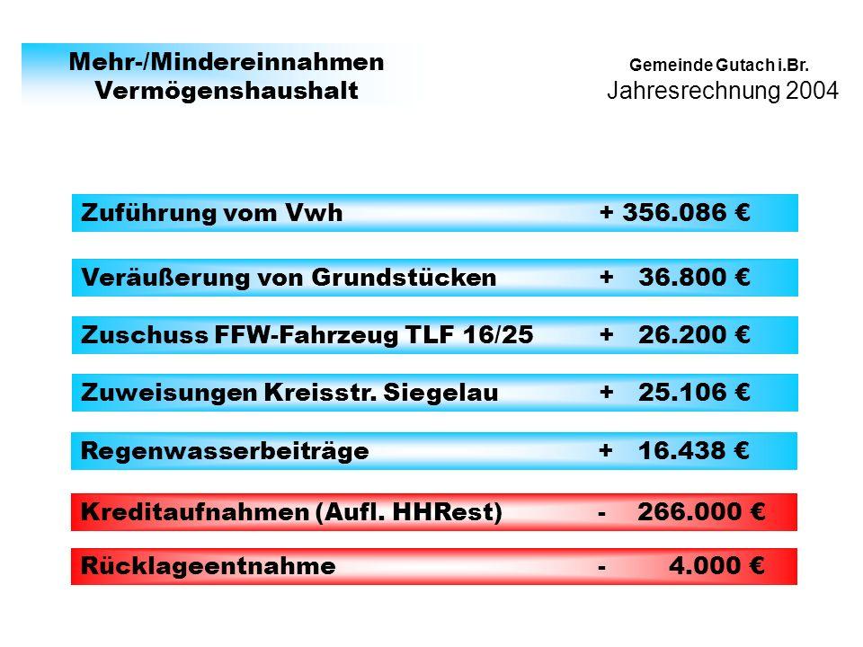 Jahresrechnung 2004 Gemeinde Gutach i.Br.