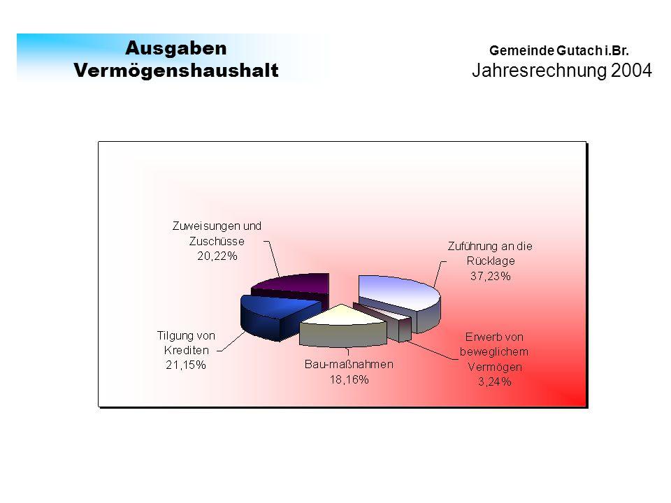 Jahresrechnung 2004 Gemeinde Gutach i.Br. Ausgaben Vermögenshaushalt