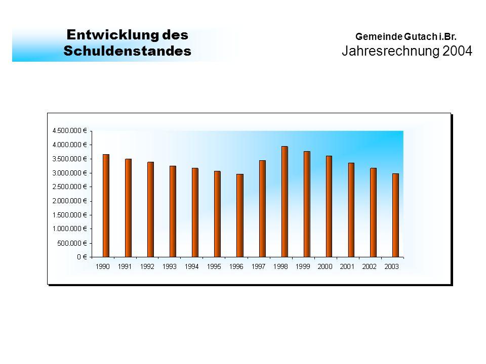 Jahresrechnung 2004 Gemeinde Gutach i.Br. Entwicklung des Schuldenstandes