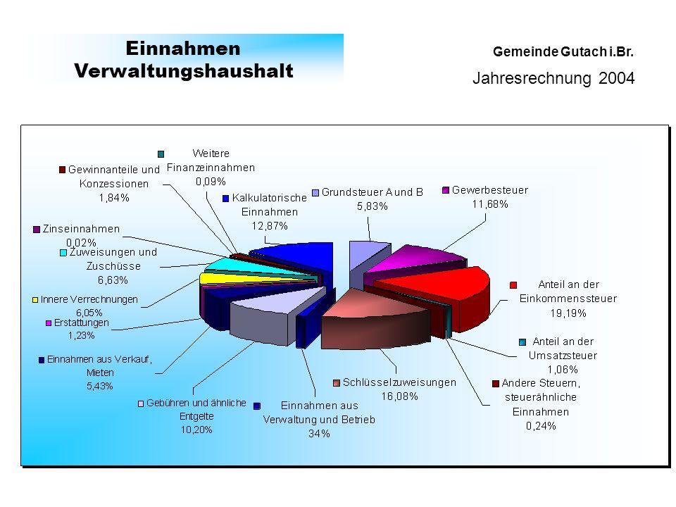 Gemeinde Gutach i.Br. Einnahmen Verwaltungshaushalt Jahresrechnung 2004